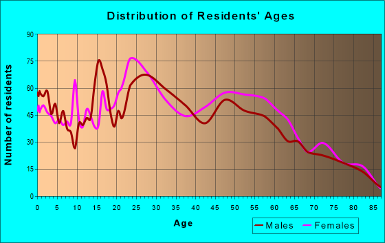 Age and Sex of Residents in zip code 80235