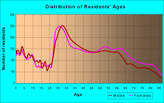 Age and Sex of Residents in zip code 80237
