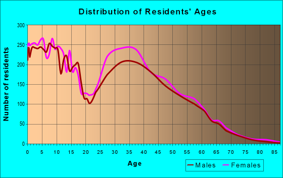Age and Sex of Residents in zip code 80249