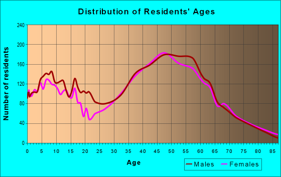 Age and Sex of Residents in zip code 80403
