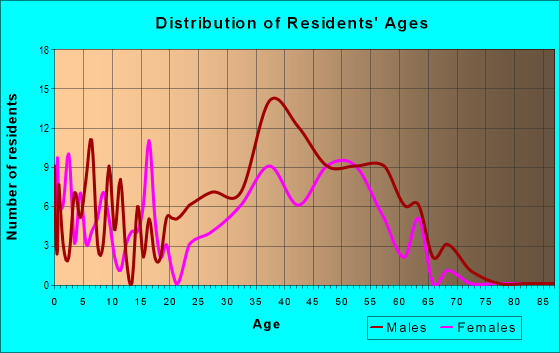 Age and Sex of Residents in zip code 80420