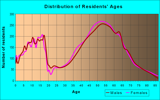 Age and Sex of Residents in zip code 80439