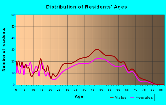 Age and Sex of Residents in zip code 80440