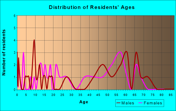 Age and Sex of Residents in zip code 80448