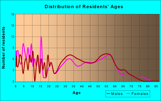 Age and Sex of Residents in zip code 80451