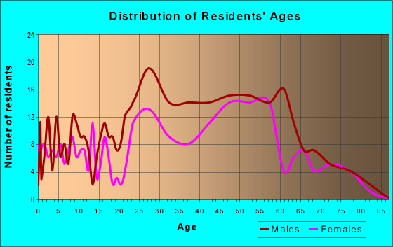 Age and Sex of Residents in zip code 80482