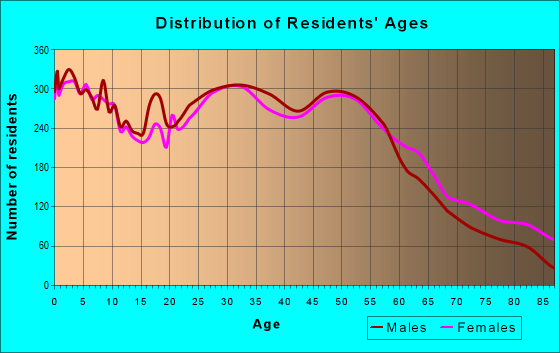 Age and Sex of Residents in zip code 80501