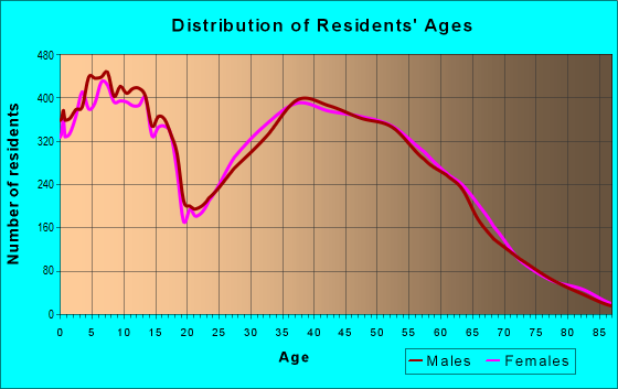 Age and Sex of Residents in zip code 80504