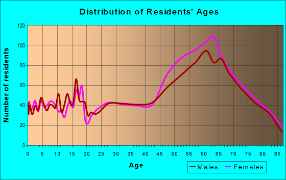 Age and Sex of Residents in zip code 80517
