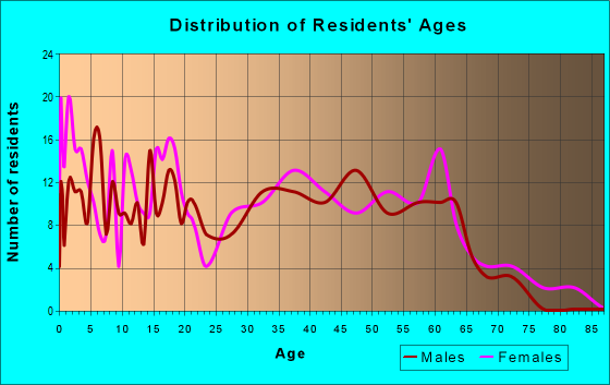Age and Sex of Residents in zip code 80520