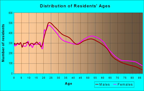 Age and Sex of Residents in zip code 80525