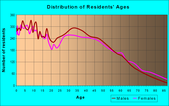 Age and Sex of Residents in zip code 80601