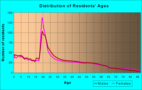 Age and Sex of Residents in zip code 80631