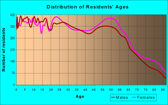 Age and Sex of Residents in zip code 80634