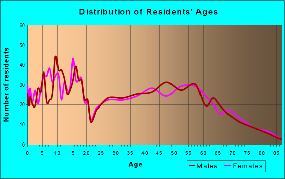 Age and Sex of Residents in zip code 80645