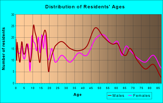 Age and Sex of Residents in zip code 80720
