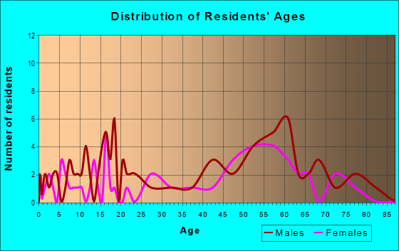 Age and Sex of Residents in zip code 80726