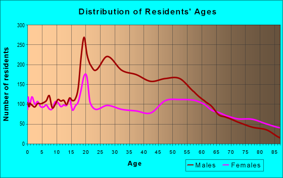 Age and Sex of Residents in zip code 80751