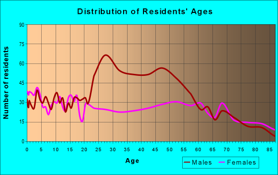Age and Sex of Residents in zip code 80807