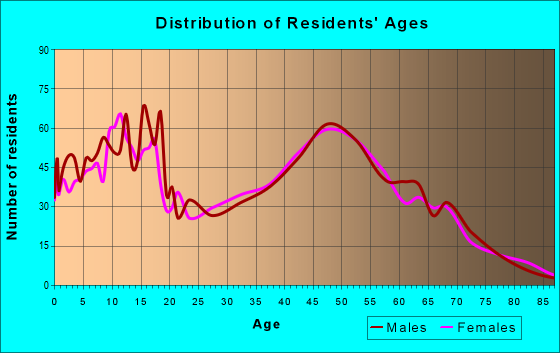 Age and Sex of Residents in zip code 80808