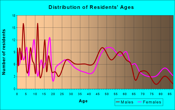 Age and Sex of Residents in zip code 80810