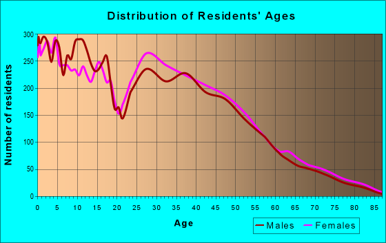 Age and Sex of Residents in zip code 80817
