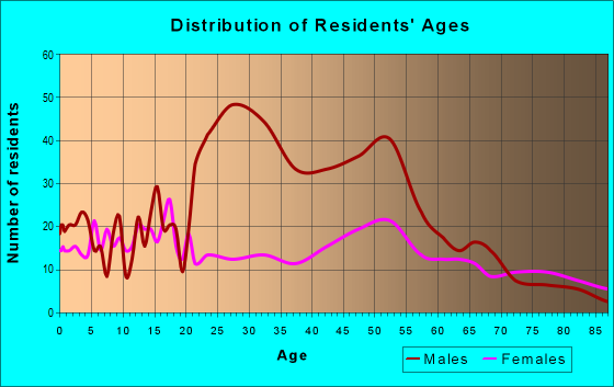 Age and Sex of Residents in zip code 80828