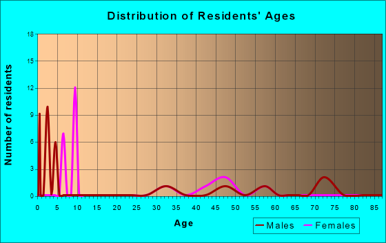 Age and Sex of Residents in zip code 80866