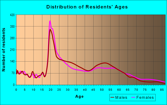 Age and Sex of Residents in zip code 80903
