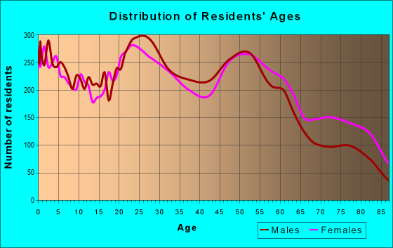 Age and Sex of Residents in zip code 80909