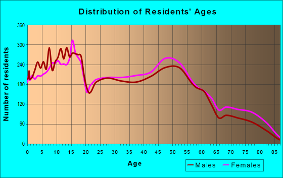 Age and Sex of Residents in zip code 80911