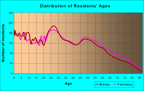 Age and Sex of Residents in zip code 80915