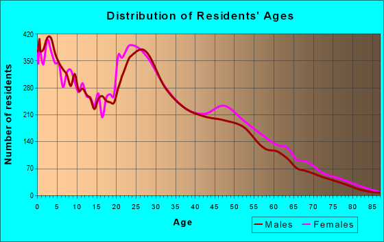 Age and Sex of Residents in zip code 80916