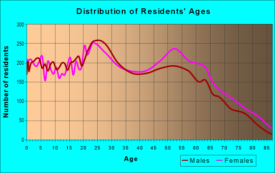 Age and Sex of Residents in zip code 80917