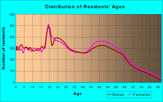 Age and Sex of Residents in zip code 80918