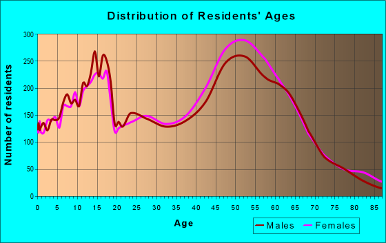 Age and Sex of Residents in zip code 80919