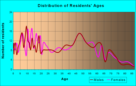Age and Sex of Residents in zip code 81022