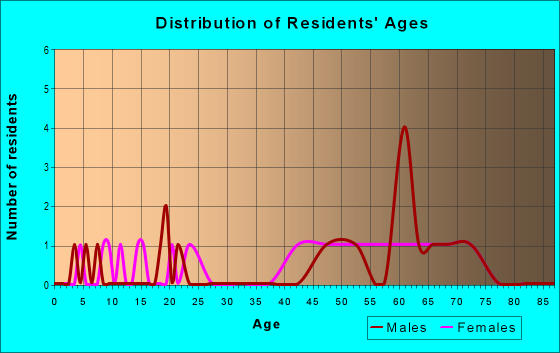 Age and Sex of Residents in zip code 81024