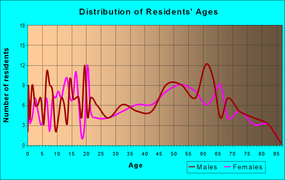 Age and Sex of Residents in zip code 81025