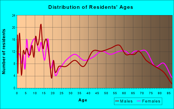 Age and Sex of Residents in zip code 81039