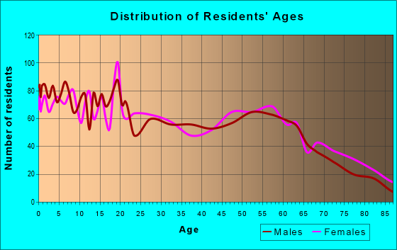 Age and Sex of Residents in zip code 81052