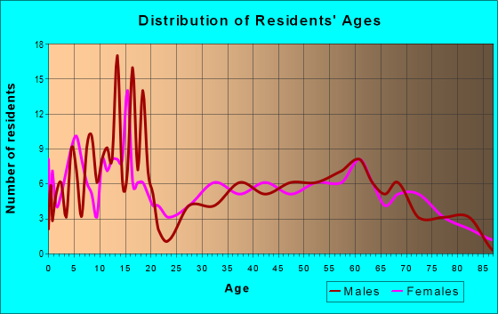 Age and Sex of Residents in zip code 81058
