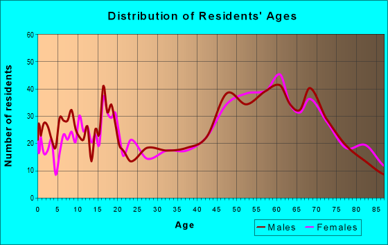 Age and Sex of Residents in zip code 81089
