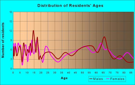 Age and Sex of Residents in zip code 81090