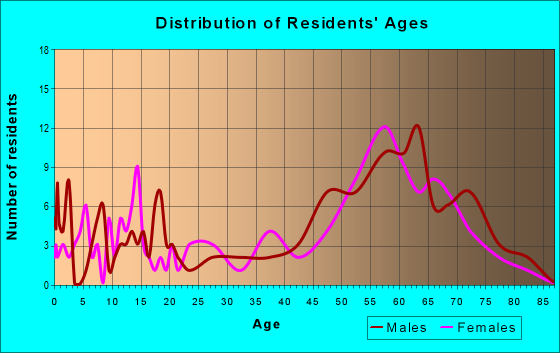 Age and Sex of Residents in zip code 81091
