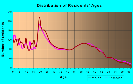 Age and Sex of Residents in zip code 81101