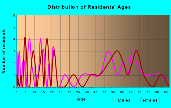 Age and Sex of Residents in zip code 81126