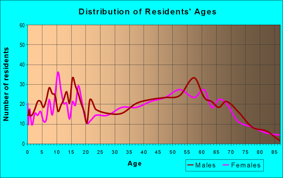 Age and Sex of Residents in zip code 81132