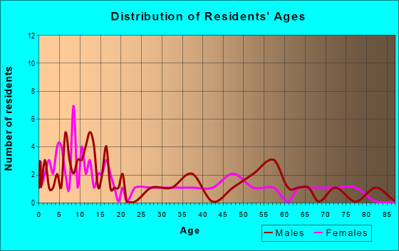 Age and Sex of Residents in zip code 81136