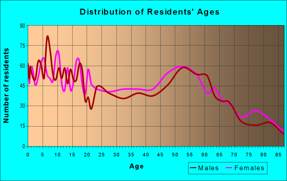 Age and Sex of Residents in zip code 81144